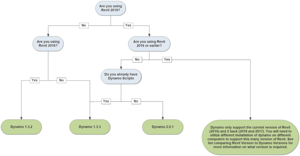 Dynamo version flow chart version 2.0.1